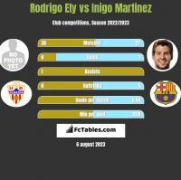Rodrigo Ely vs Inigo Martinez h2h player stats