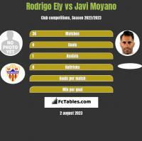 Rodrigo Ely vs Javi Moyano h2h player stats