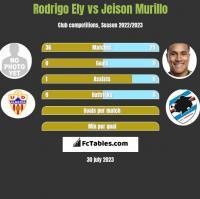Rodrigo Ely vs Jeison Murillo h2h player stats