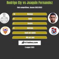 Rodrigo Ely vs Joaquin Fernandez h2h player stats