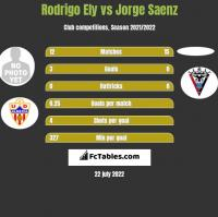 Rodrigo Ely vs Jorge Saenz h2h player stats