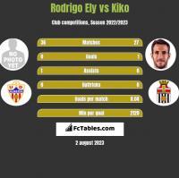 Rodrigo Ely vs Kiko h2h player stats