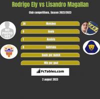 Rodrigo Ely vs Lisandro Magallan h2h player stats