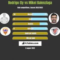 Rodrigo Ely vs Mikel Balenziaga h2h player stats