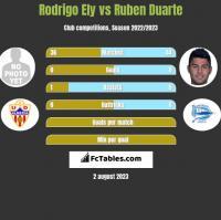 Rodrigo Ely vs Ruben Duarte h2h player stats