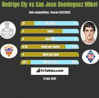 Rodrigo Ely vs San Jose Dominguez Mikel h2h player stats