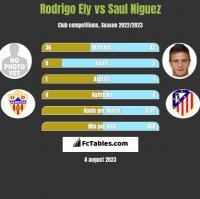 Rodrigo Ely vs Saul Niguez h2h player stats