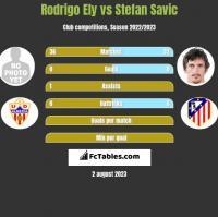 Rodrigo Ely vs Stefan Savić h2h player stats