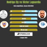 Rodrigo Ely vs Victor Laguardia h2h player stats