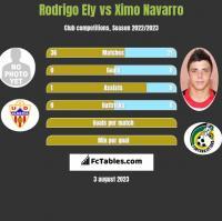 Rodrigo Ely vs Ximo Navarro h2h player stats