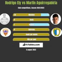 Rodrigo Ely vs Martin Aguirregabiria h2h player stats