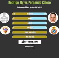 Rodrigo Ely vs Fernando Calero h2h player stats