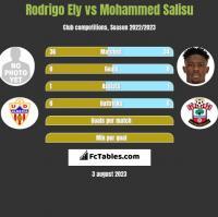 Rodrigo Ely vs Mohammed Salisu h2h player stats