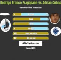Rodrigo Franco Fragapane vs Adrian Cubas h2h player stats