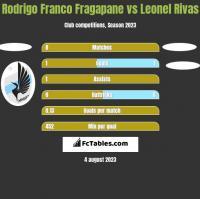 Rodrigo Franco Fragapane vs Leonel Rivas h2h player stats