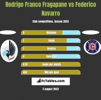 Rodrigo Franco Fragapane vs Federico Navarro h2h player stats