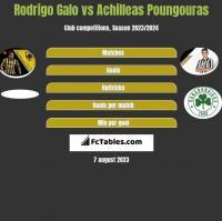Rodrigo Galo vs Achilleas Poungouras h2h player stats
