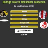 Rodrigo Galo vs Aleksandar Kovacevic h2h player stats