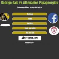 Rodrigo Galo vs Athanasios Papageorgiou h2h player stats