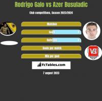 Rodrigo Galo vs Azer Busuladic h2h player stats