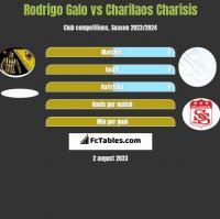 Rodrigo Galo vs Charilaos Charisis h2h player stats