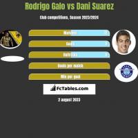Rodrigo Galo vs Dani Suarez h2h player stats