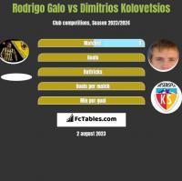 Rodrigo Galo vs Dimitrios Kolovetsios h2h player stats