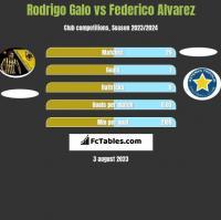 Rodrigo Galo vs Federico Alvarez h2h player stats