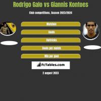Rodrigo Galo vs Giannis Kontoes h2h player stats