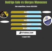 Rodrigo Galo vs Giorgos Manousos h2h player stats