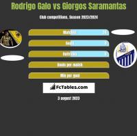 Rodrigo Galo vs Giorgos Saramantas h2h player stats