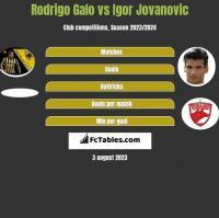 Rodrigo Galo vs Igor Jovanovic h2h player stats