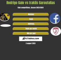 Rodrigo Galo vs Iraklis Garoufalias h2h player stats