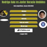 Rodrigo Galo vs Javier Horacio Umbides h2h player stats