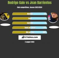Rodrigo Galo vs Jean Barrientos h2h player stats