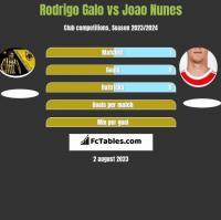 Rodrigo Galo vs Joao Nunes h2h player stats