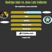 Rodrigo Galo vs Jose Luis Valiente h2h player stats