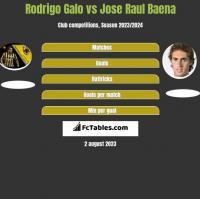 Rodrigo Galo vs Jose Raul Baena h2h player stats