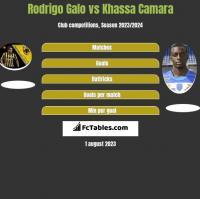 Rodrigo Galo vs Khassa Camara h2h player stats