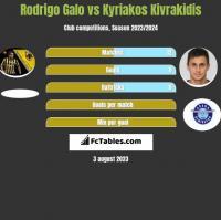 Rodrigo Galo vs Kyriakos Kivrakidis h2h player stats