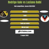 Rodrigo Galo vs Luciano Balbi h2h player stats