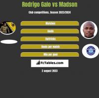 Rodrigo Galo vs Madson h2h player stats