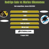 Rodrigo Galo vs Marios Oikonomou h2h player stats