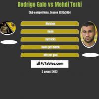 Rodrigo Galo vs Mehdi Terki h2h player stats