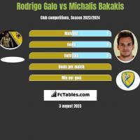 Rodrigo Galo vs Michalis Bakakis h2h player stats