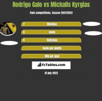 Rodrigo Galo vs Michalis Kyrgias h2h player stats