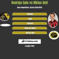 Rodrigo Galo vs Niklas Hult h2h player stats