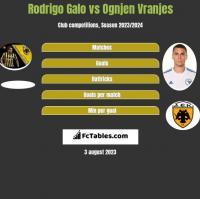 Rodrigo Galo vs Ognjen Vranjes h2h player stats