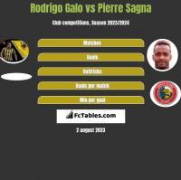Rodrigo Galo vs Pierre Sagna h2h player stats