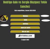 Rodrigo Galo vs Sergio Blazquez Tekio Sanchez h2h player stats